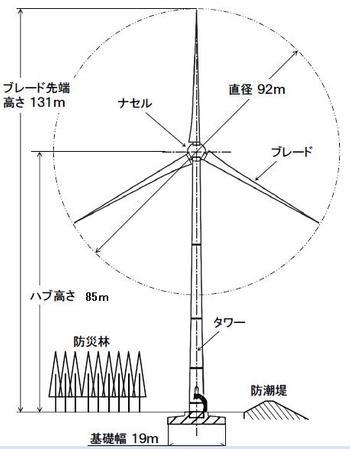万葉の里風力発電所のご紹介南相馬市公式ウェブサイト Minamisoma City